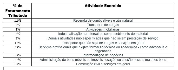 Tabela de atividades e porcentagem de faturamento