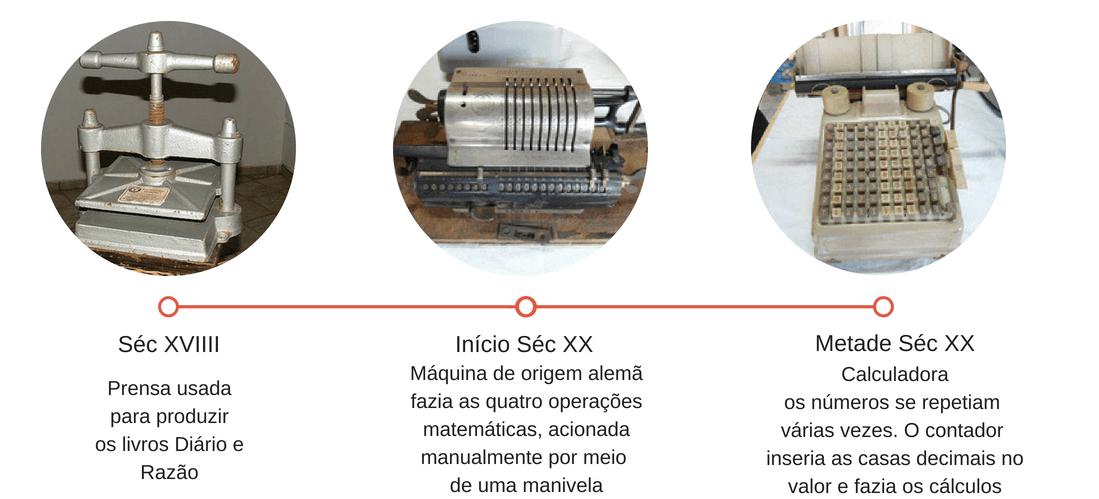 As primeiras máquinas usadas na produção de livros contábeis e também para cálculos